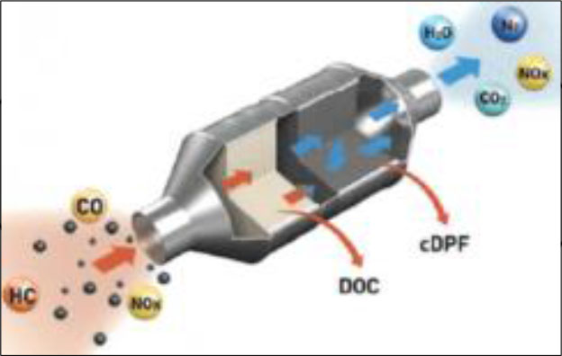 Rush Exhaust Purification - What is Particulate Matter